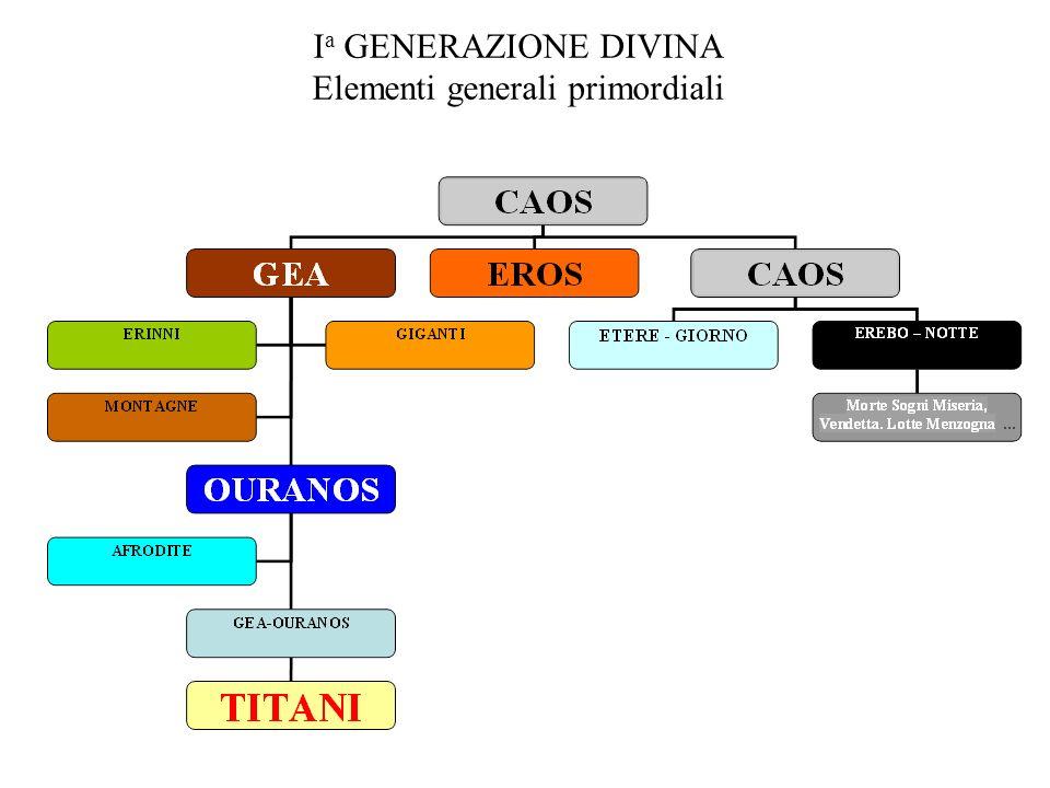 Ia GENERAZIONE DIVINA Elementi generali primordiali