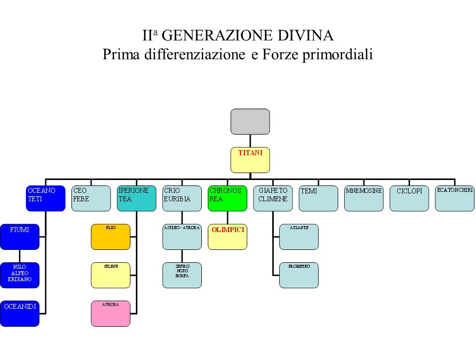 IIa GENERAZIONE DIVINA Prima differenziazione e Forze primordiali