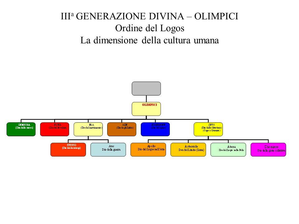 IIIa GENERAZIONE DIVINA – OLIMPICI Ordine del Logos La dimensione della cultura umana