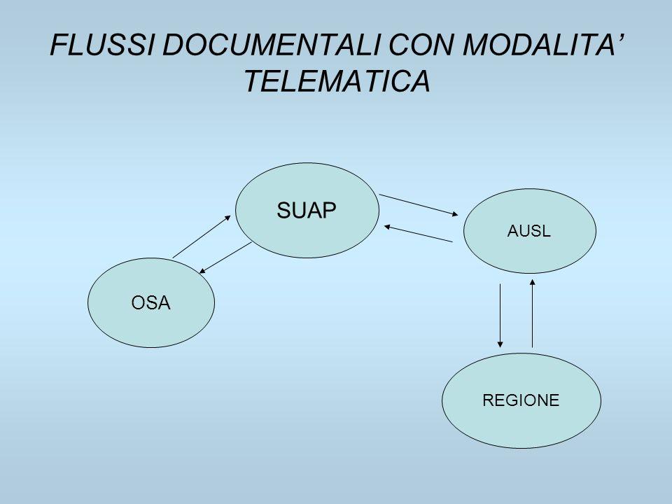FLUSSI DOCUMENTALI CON MODALITA' TELEMATICA