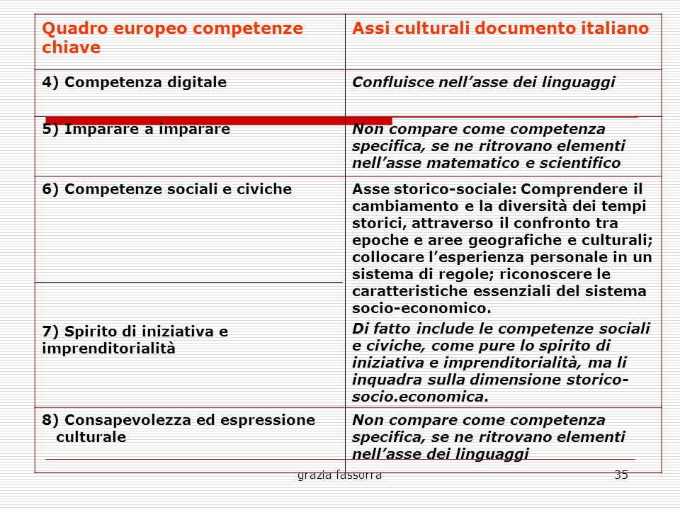 Quadro europeo competenze chiave Assi culturali documento italiano