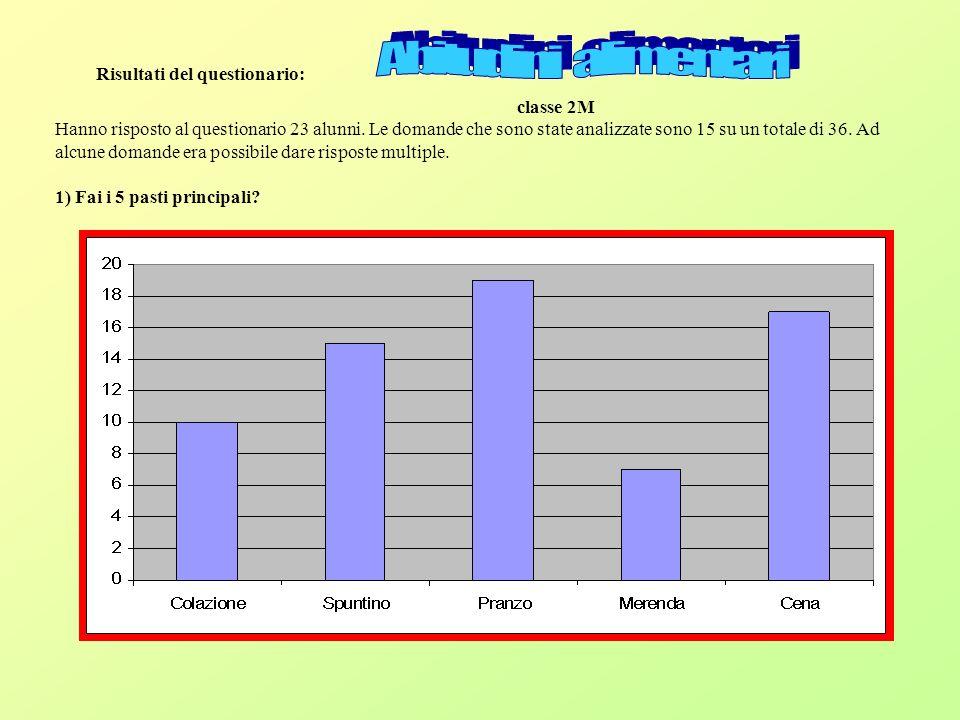 Abitudini alimentari Risultati del questionario: classe 2M