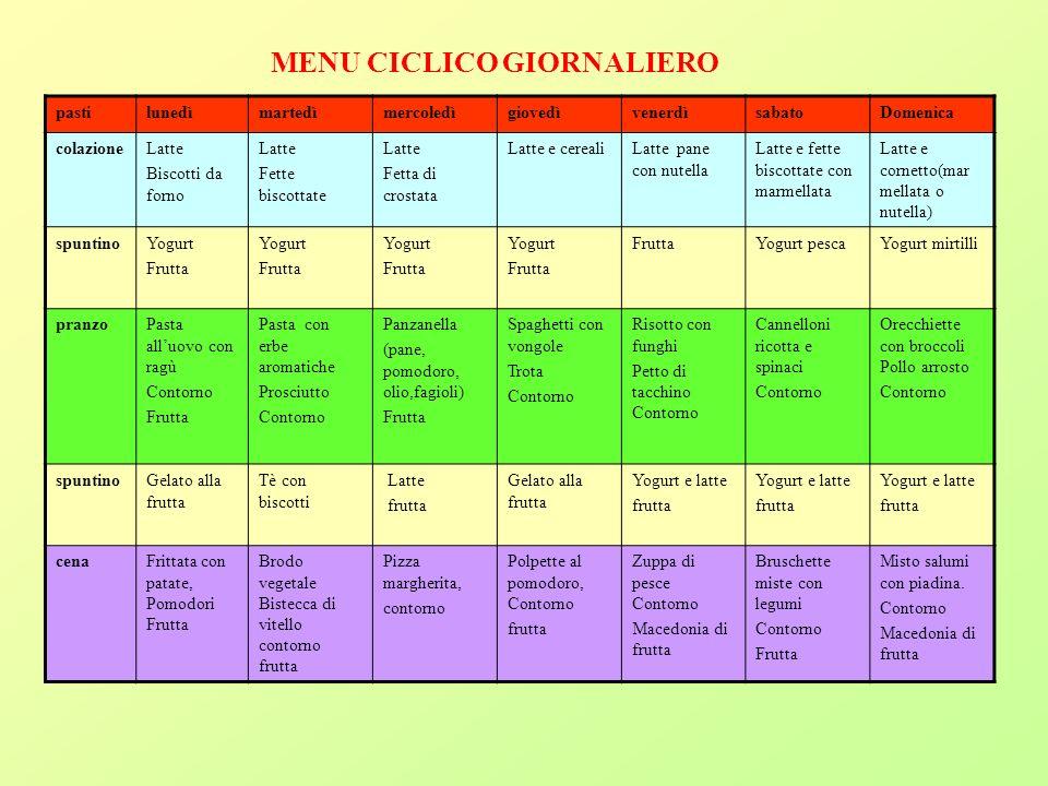 MENU CICLICO GIORNALIERO