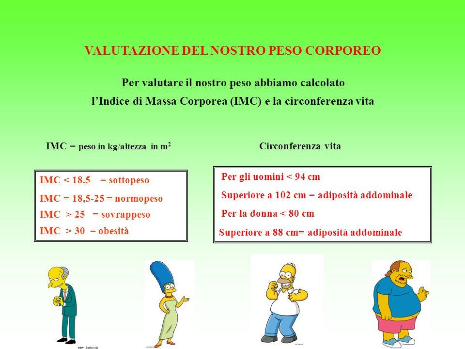 VALUTAZIONE DEL NOSTRO PESO CORPOREO