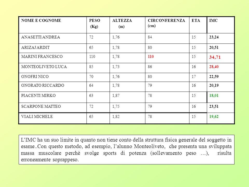 NOME E COGNOME PESO. (Kg) ALTEZZA. (m) CIRCONFERENZA (cm) ETA. IMC. ANASETTI ANDREA.