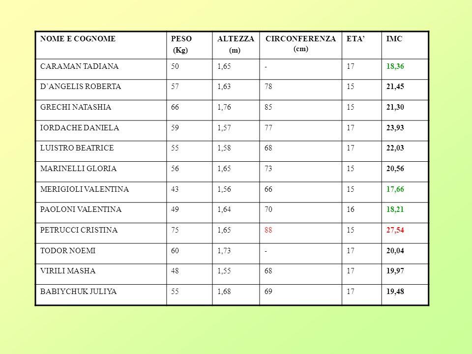NOME E COGNOME PESO. (Kg) ALTEZZA. (m) CIRCONFERENZA (cm) ETA' IMC. CARAMAN TADIANA.