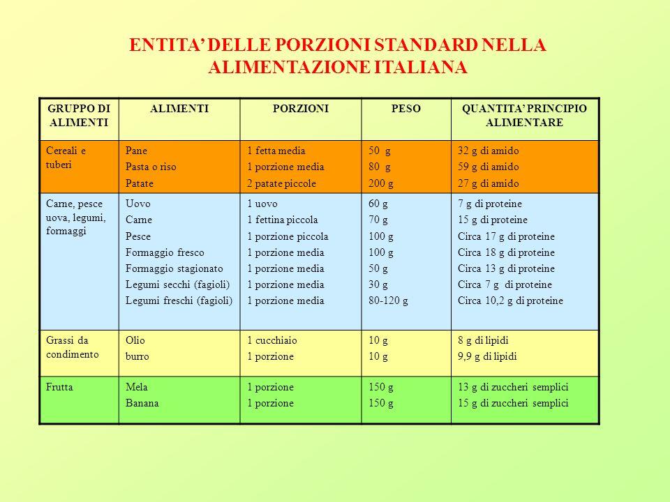 ENTITA' DELLE PORZIONI STANDARD NELLA ALIMENTAZIONE ITALIANA