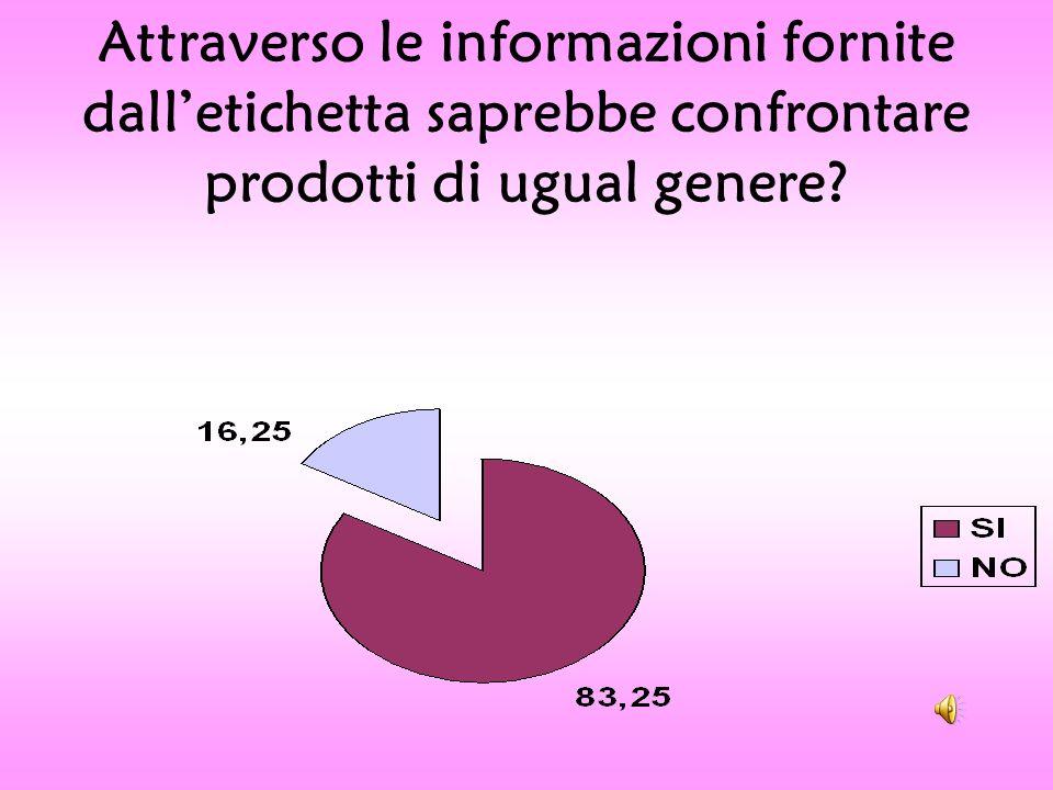 Attraverso le informazioni fornite dall'etichetta saprebbe confrontare prodotti di ugual genere