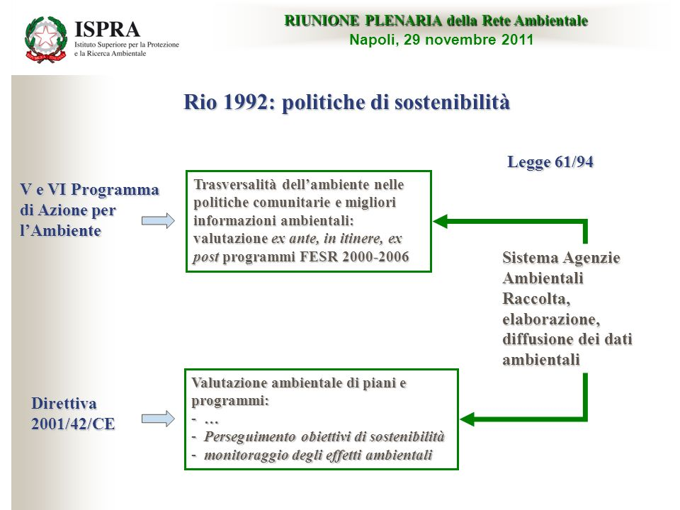 Rio 1992: politiche di sostenibilità