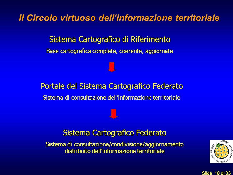 Il Circolo virtuoso dell'informazione territoriale