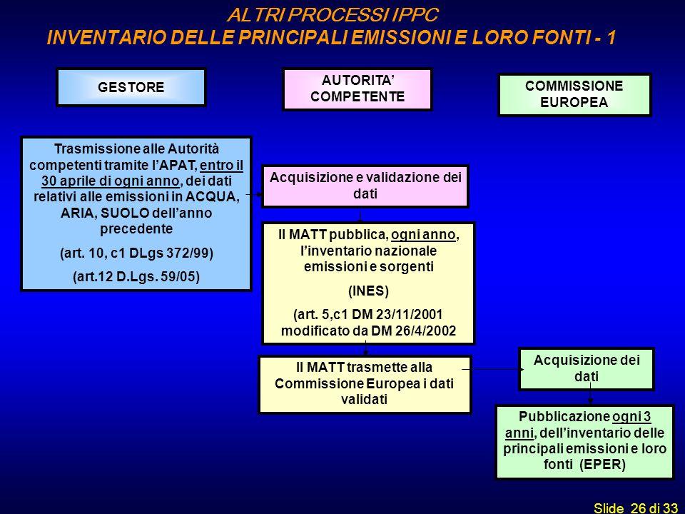 ALTRI PROCESSI IPPC INVENTARIO DELLE PRINCIPALI EMISSIONI E LORO FONTI - 1