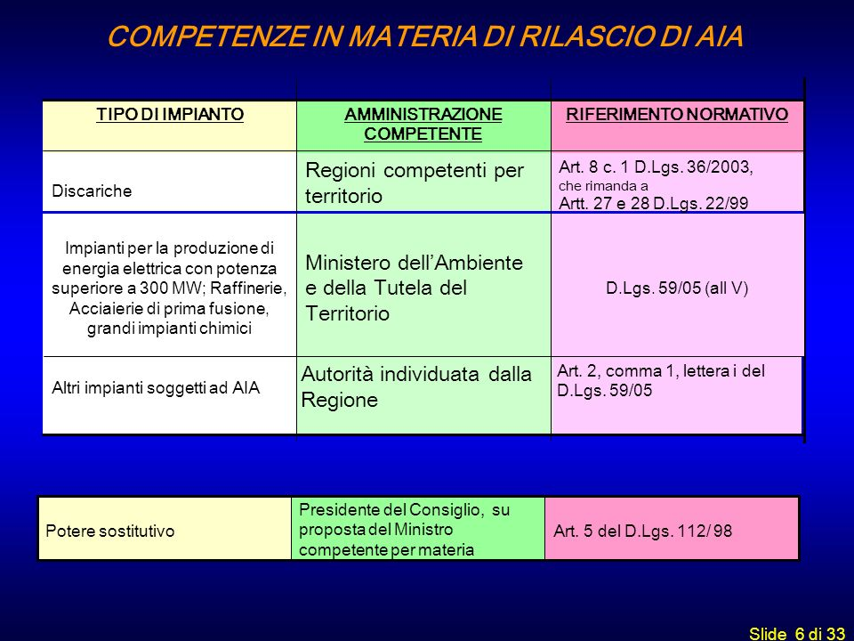 COMPETENZE IN MATERIA DI RILASCIO DI AIA