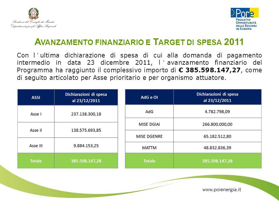 Avanzamento finanziario e Target di spesa 2011