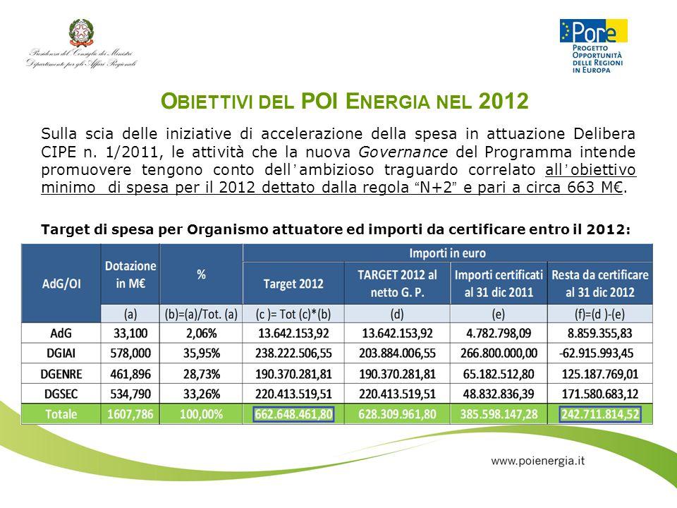 Obiettivi del POI Energia nel 2012