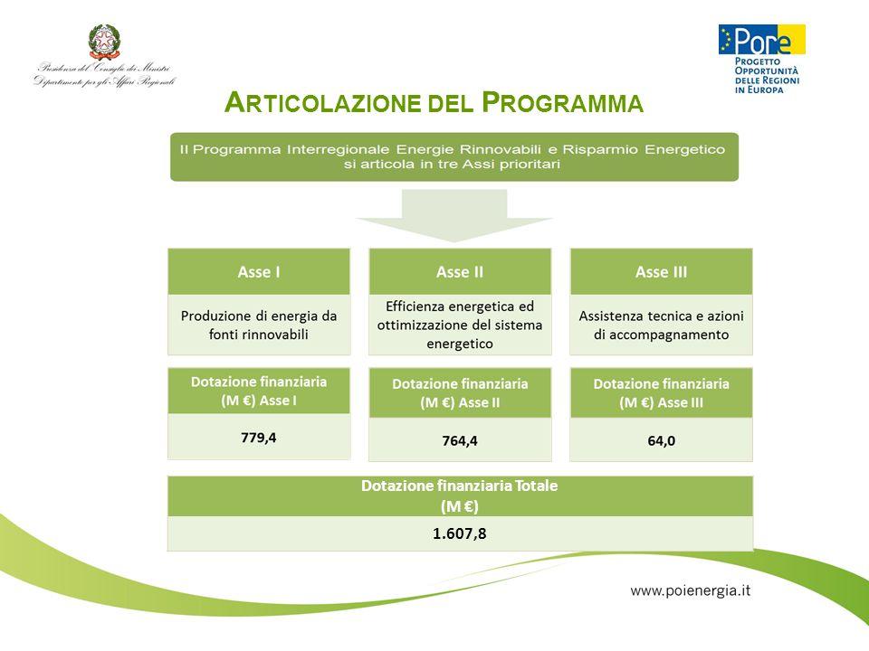 Articolazione del Programma