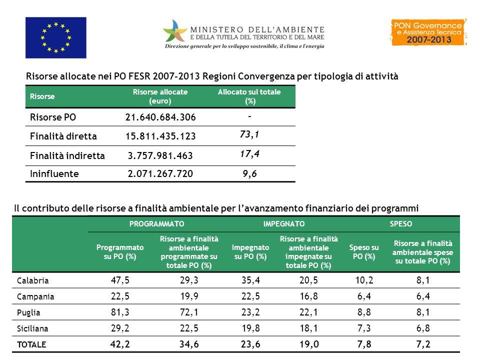 Risorse allocate nei PO FESR 2007-2013 Regioni Convergenza per tipologia di attività