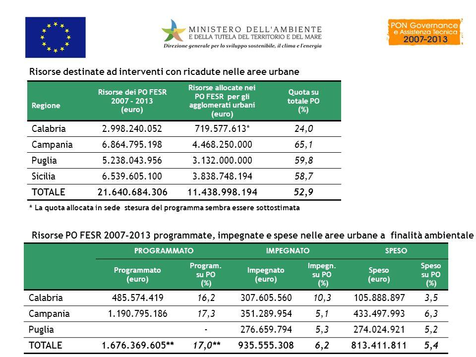 Risorse allocate nei PO FESR per gli agglomerati urbani