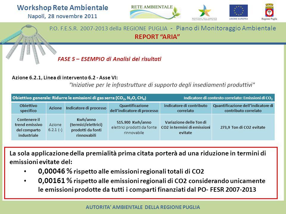 0,00046 % rispetto alle emissioni regionali totali di CO2