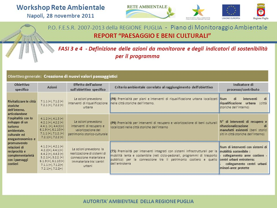 FASI 3 e 4 - Definizione delle azioni da monitorare e degli indicatori di sostenibilità per il programma