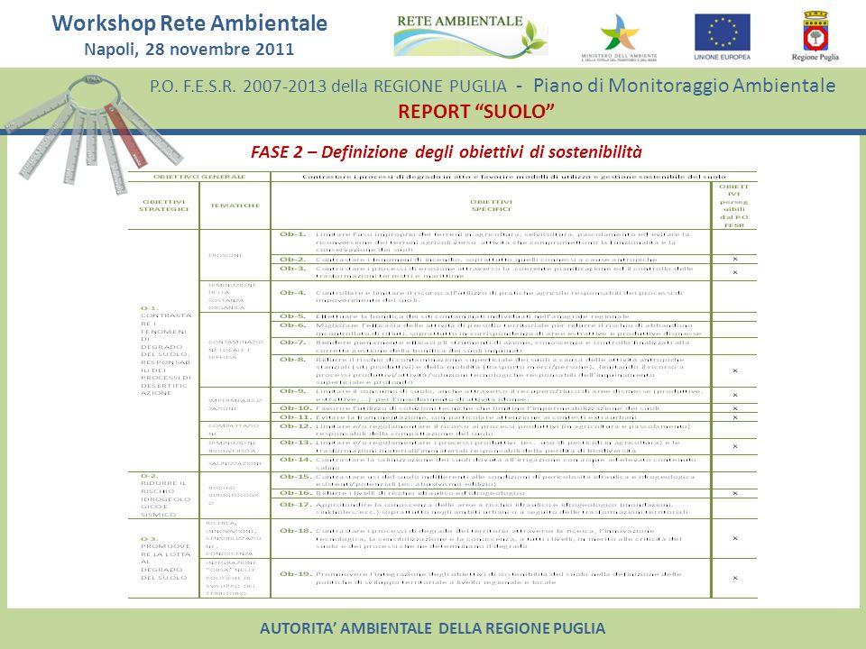 FASE 2 – Definizione degli obiettivi di sostenibilità