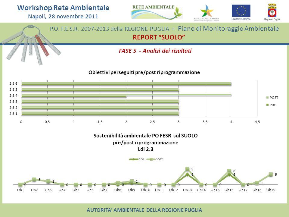 FASE 5 - Analisi dei risultati