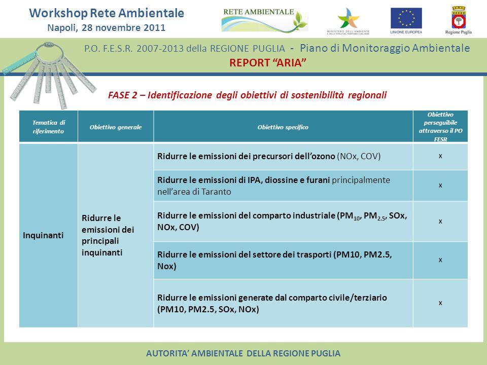 Tematica di riferimento Obiettivo perseguibile attraverso il PO FESR