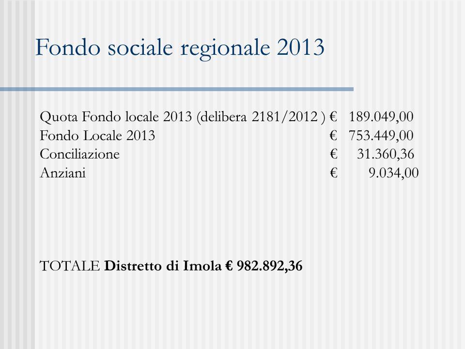 Fondo sociale regionale 2013