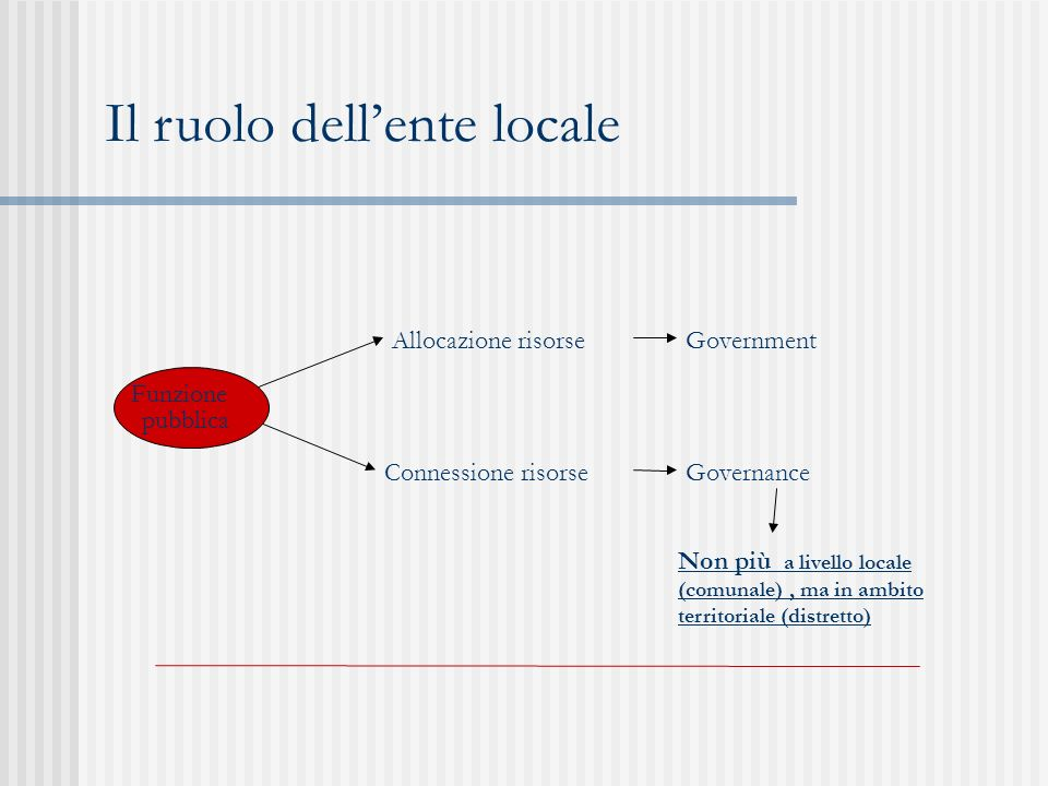 Il ruolo dell'ente locale