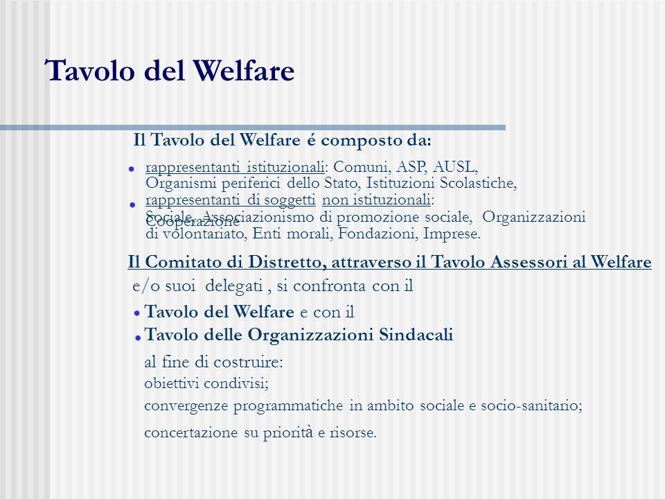 Tavolo del Welfare • • • • Il Tavolo del Welfare é composto da: