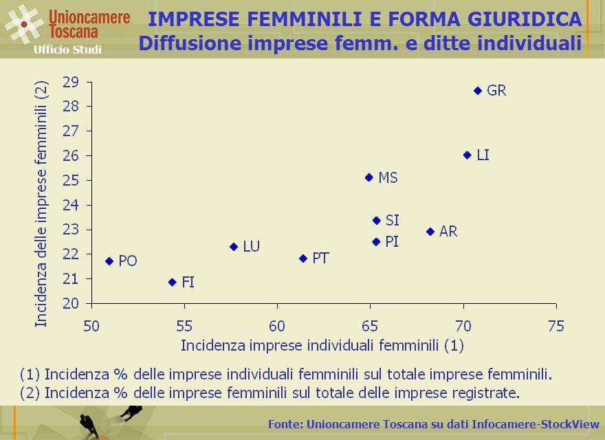 IMPRESE FEMMINILI E FORMA GIURIDICA