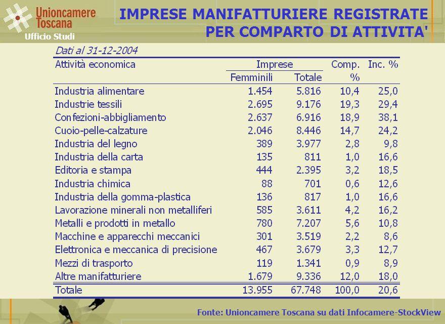 IMPRESE MANIFATTURIERE REGISTRATE PER COMPARTO DI ATTIVITA