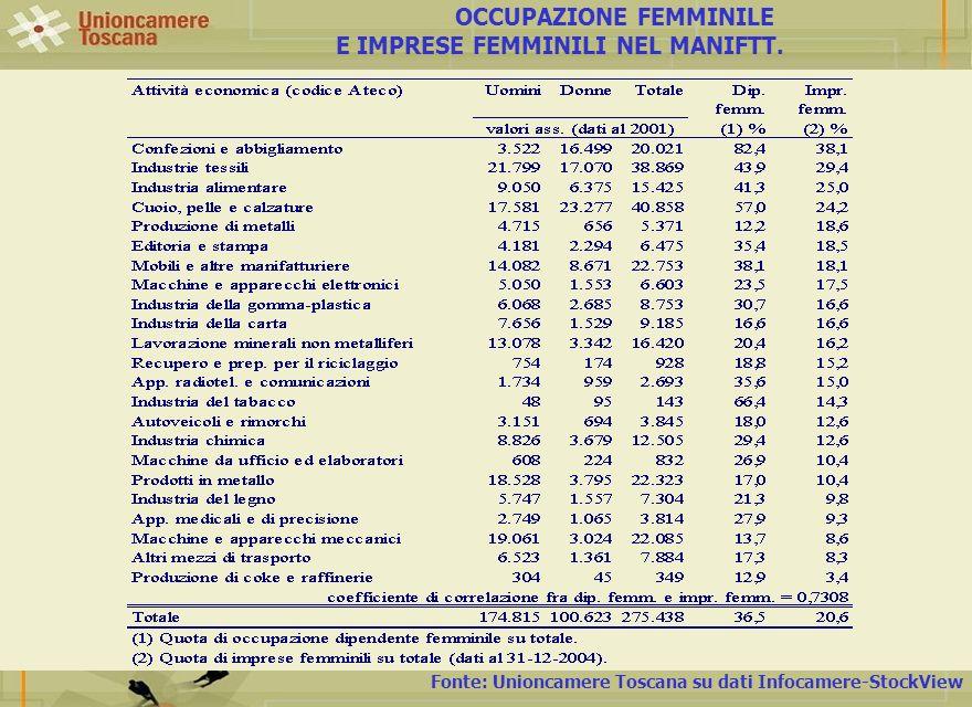 OCCUPAZIONE FEMMINILE E IMPRESE FEMMINILI NEL MANIFTT.