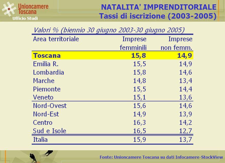 NATALITA IMPRENDITORIALE Tassi di iscrizione (2003-2005)