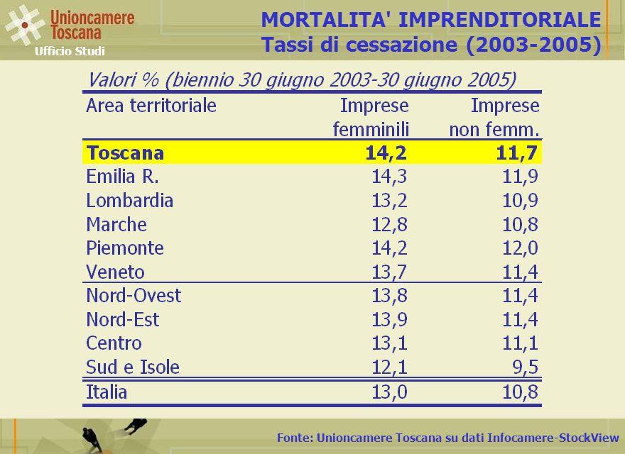 MORTALITA IMPRENDITORIALE Tassi di cessazione (2003-2005)