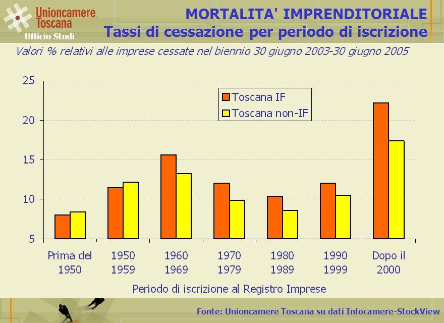MORTALITA IMPRENDITORIALE