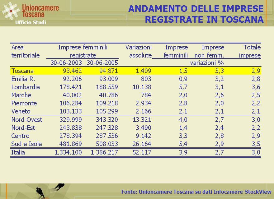 ANDAMENTO DELLE IMPRESE REGISTRATE IN TOSCANA