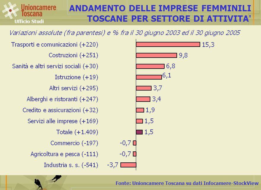 ANDAMENTO DELLE IMPRESE FEMMINILI TOSCANE PER SETTORE DI ATTIVITA