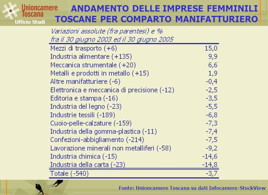 ANDAMENTO DELLE IMPRESE FEMMINILI TOSCANE PER COMPARTO MANIFATTURIERO