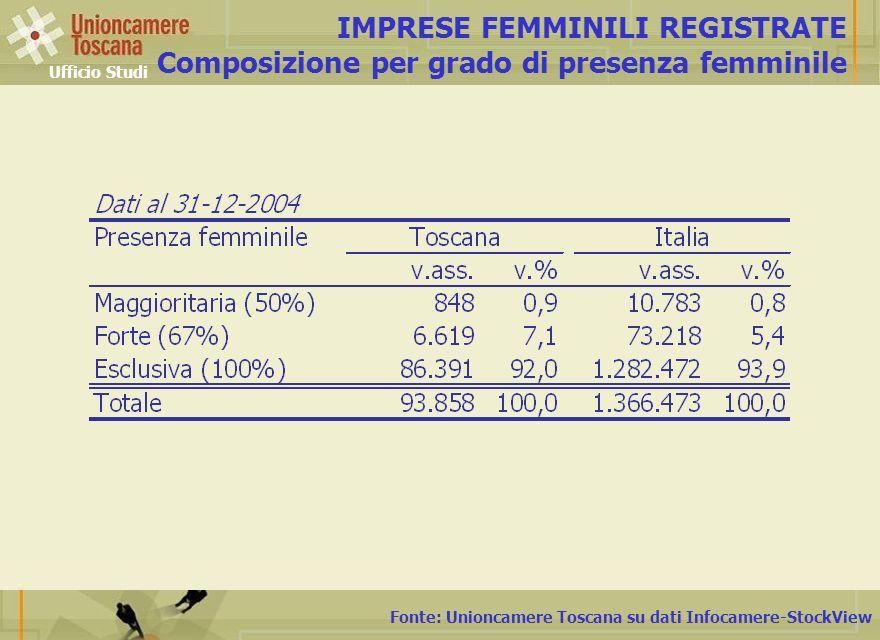 IMPRESE FEMMINILI REGISTRATE