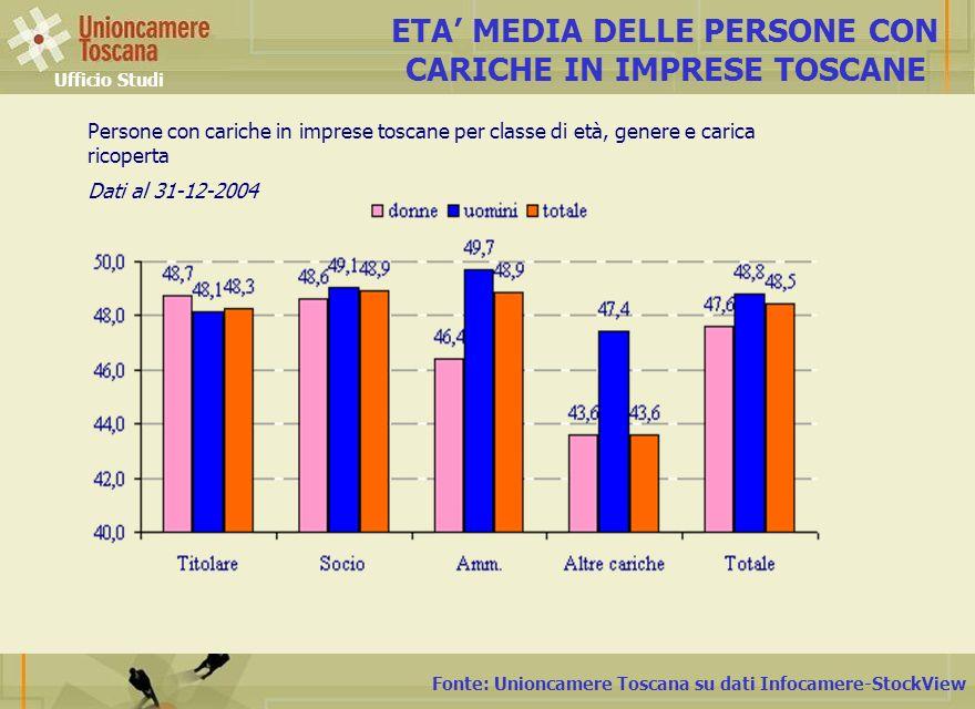 ETA' MEDIA DELLE PERSONE CON CARICHE IN IMPRESE TOSCANE