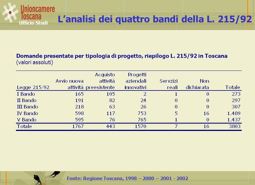 L'analisi dei quattro bandi della L. 215/92