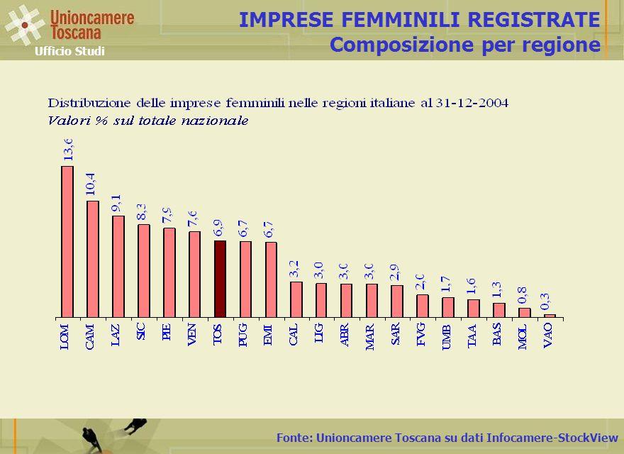 IMPRESE FEMMINILI REGISTRATE Composizione per regione