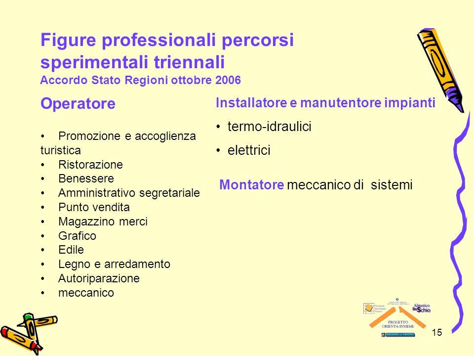 Figure professionali percorsi sperimentali triennali Accordo Stato Regioni ottobre 2006