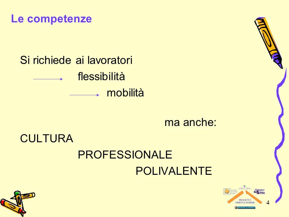 Le competenze Si richiede ai lavoratori. flessibilità. mobilità. ma anche: CULTURA. PROFESSIONALE.