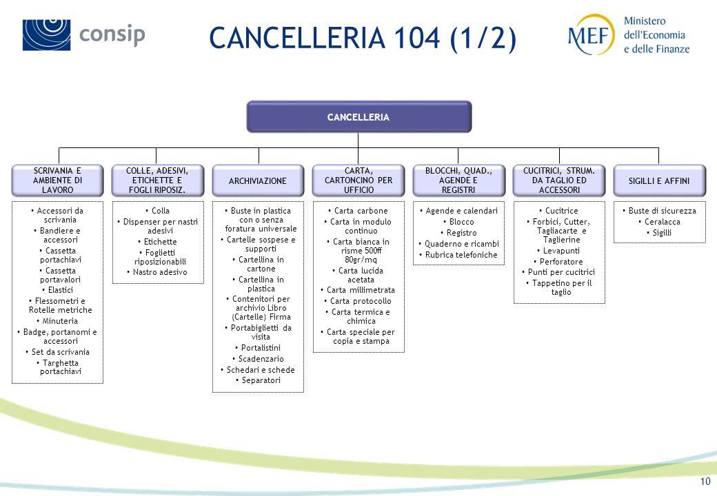 CANCELLERIA 104 (1/2) CANCELLERIA SCRIVANIA E AMBIENTE DI LAVORO