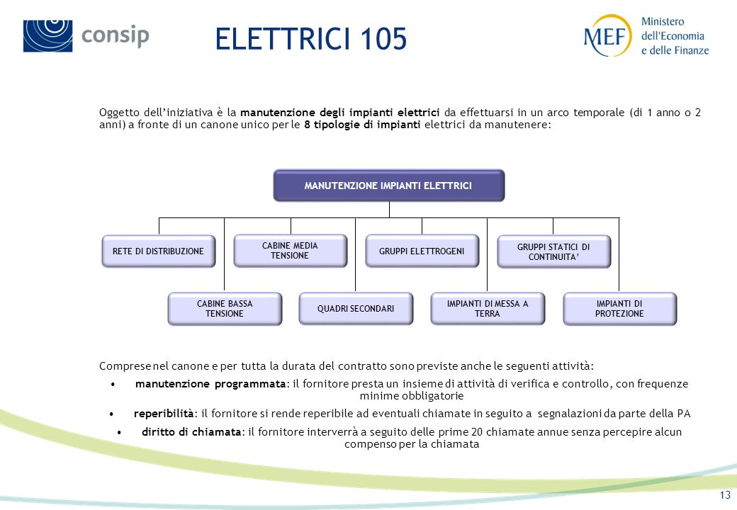 ELETTRICI 105