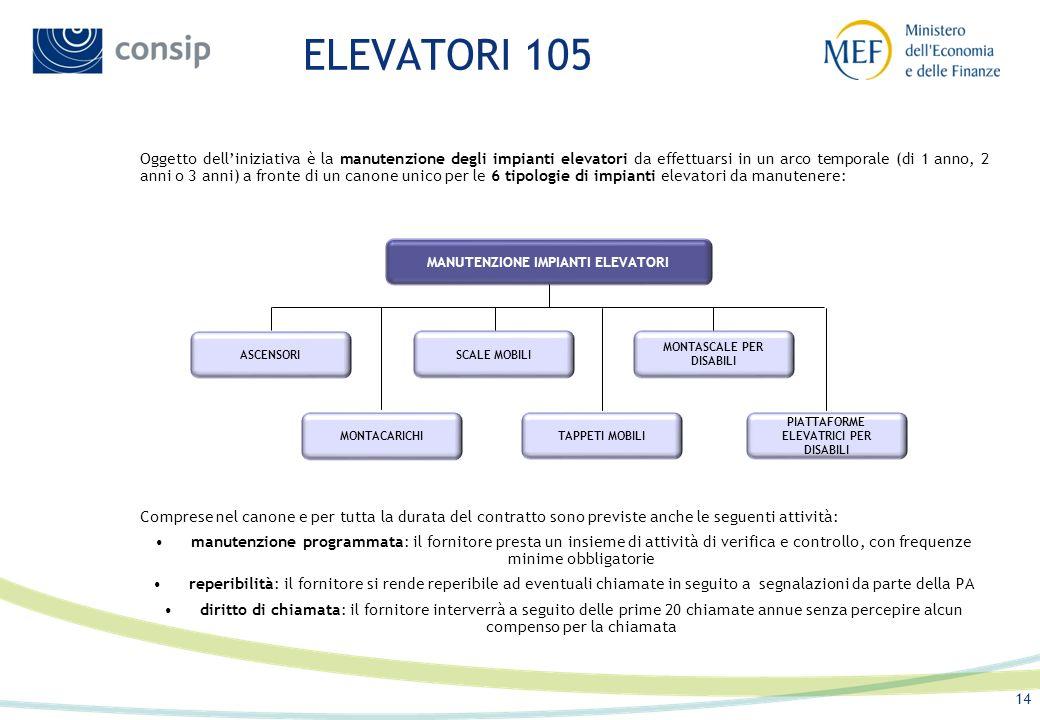 ELEVATORI 105