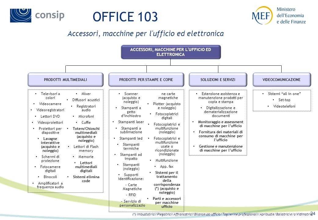 OFFICE 103 Accessori, macchine per l ufficio ed elettronica