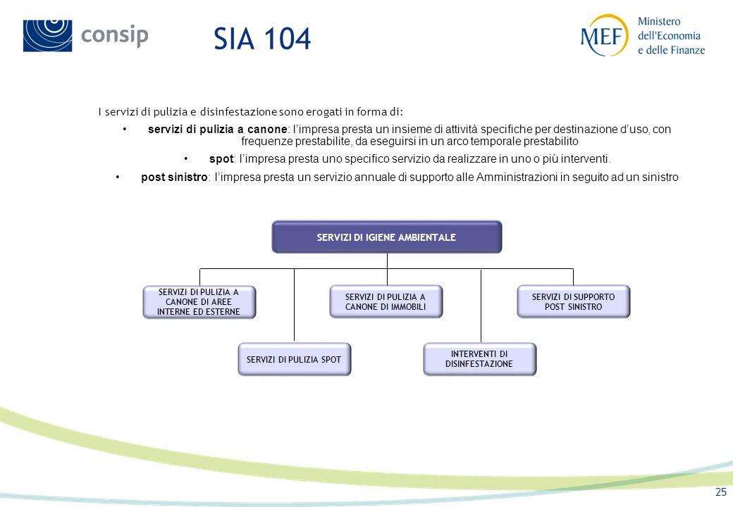 SIA 104 I servizi di pulizia e disinfestazione sono erogati in forma di: