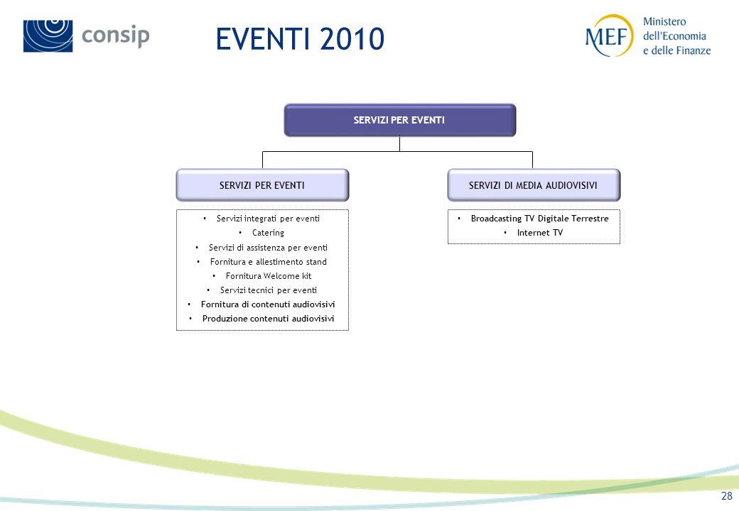 EVENTI 2010 SERVIZI PER EVENTI SERVIZI PER EVENTI